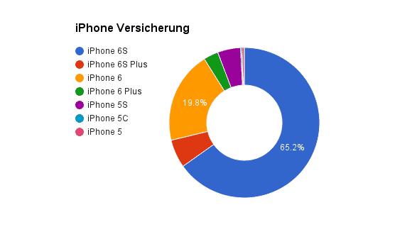 iPhone 6S Versicherung Anfragen