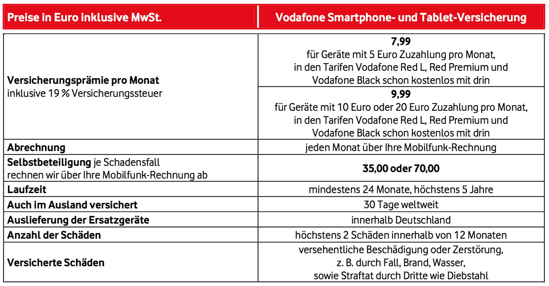 Vodafone Preise