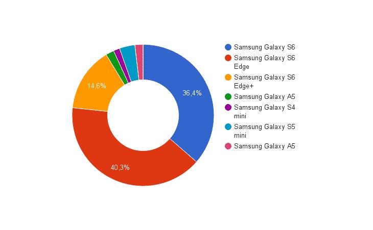 Handyversicherung Galaxy Dezember 2015