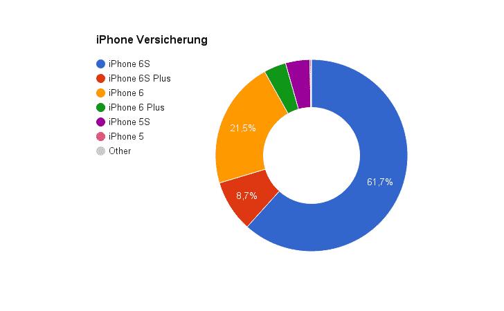 iPhone Versicherung Dezember 2015