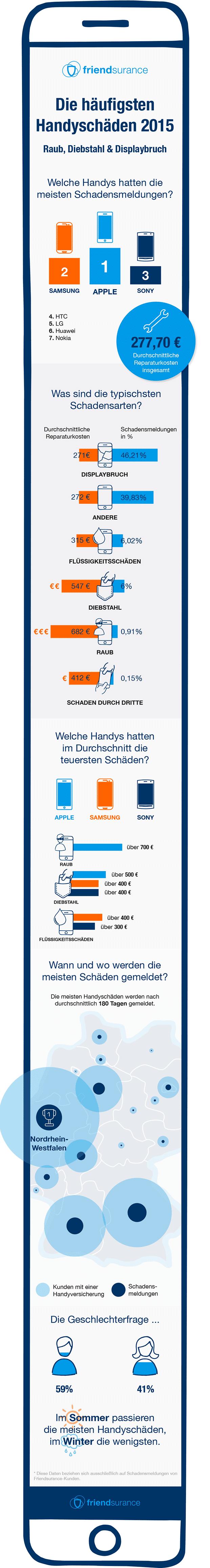 Handyversicherung Infografik Friendsurance