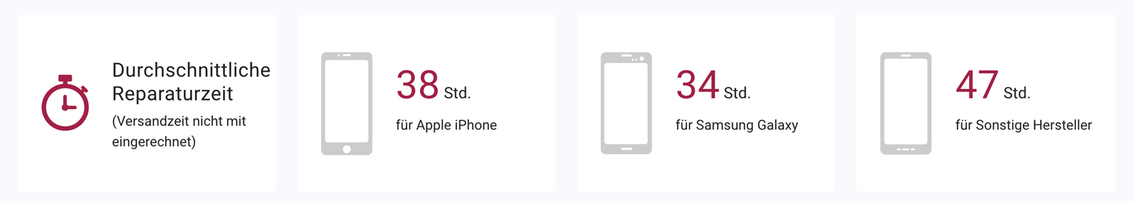 Wertgarantie Reparaturzeiten von iPhones, Galaxy Smartphones und sonstigen Handys